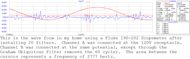 wave form of home with filters
