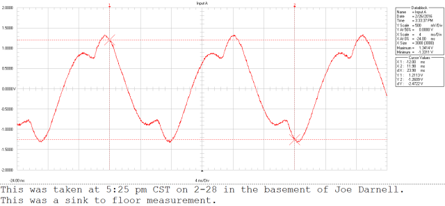 2-28 ground current my home waveform